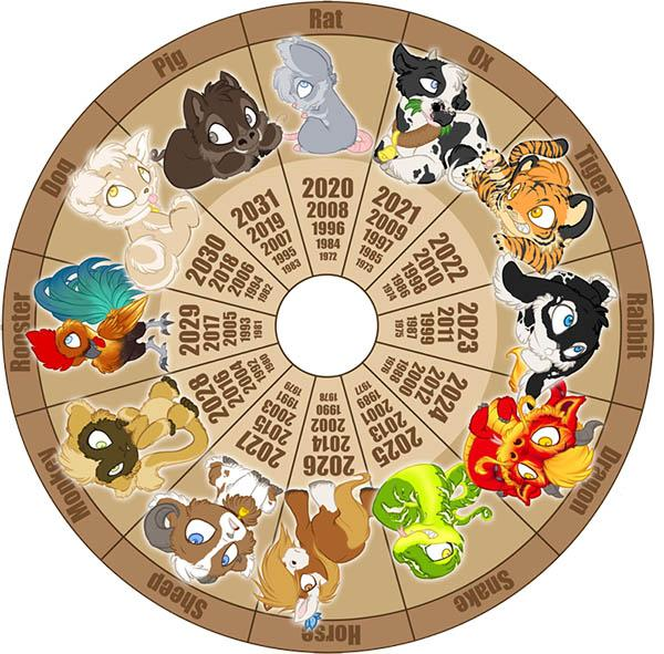 Zodiac Calendar April : Zodiacs and horoscope animals the cub reporter