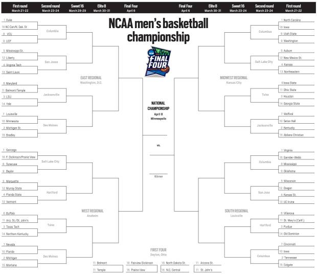 What are the Chances of Getting a Perfect Bracket?